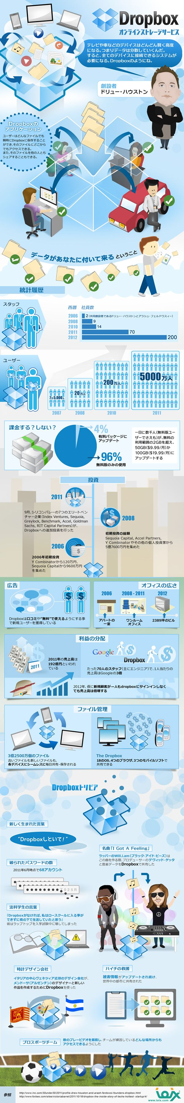 Dropboxの成功の歴史を一枚の絵にまとめたインフォグラフィック