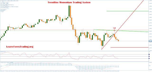 Trading system azionario