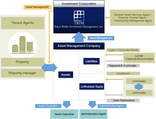 """analysis of awareness of real estate investment trusts What are reits real estate investment trusts (""""reits"""") allow individuals to invest in large-scale, income-producing real estate a reit is a company that owns and typically operates income-producing real estate or related assets."""