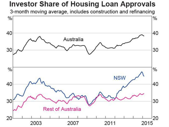 Investor share of housing loan approvals