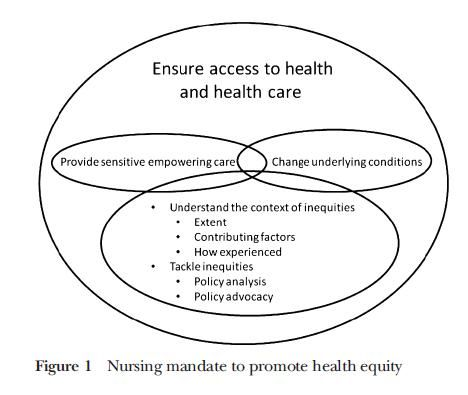 El papel de enfermería en el abordaje de los determinantes sociales y de la equidad en salud