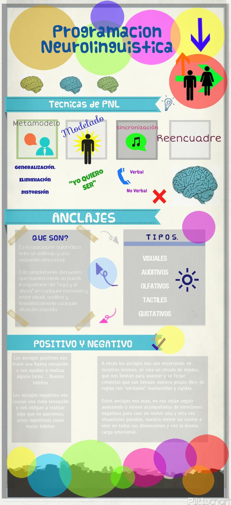 Programación Neurolingüistica