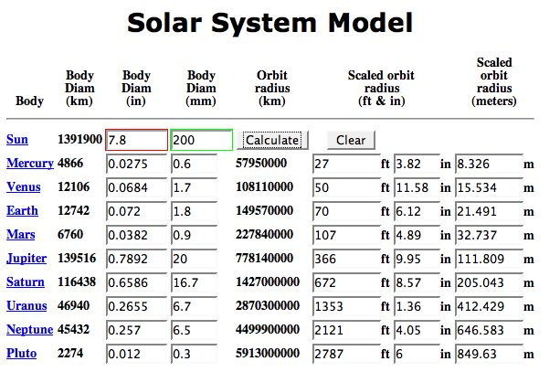 solar system distance activity - photo #14