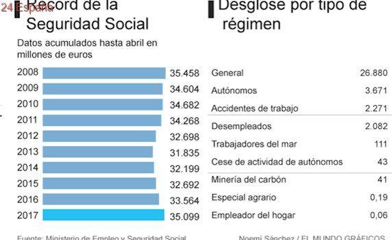 La Seguridad Social registra su mayor recaudación desde el inicio de la crisis