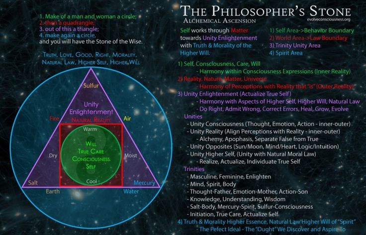 Philosophers-Stone ~ I came to decode this while working on something else, the Natural Law Boundary Conditions infographic. I have never studied the philosopher's stone myself. I came to this understanding on my own through Natural Law. All you need to do is understand the substantive essences of reality, of symbols and concepts, and you can understand alchemy without actually studying alchemy directly as put out by other people. This may not be the original meaning of the Philosopher's…