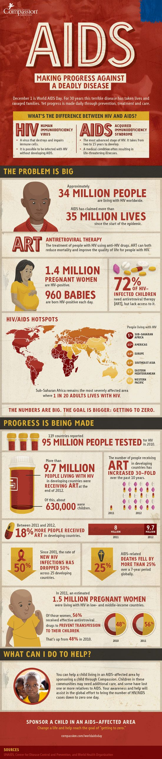 World Aids Day 2013 infographic