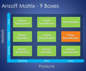 Ansoff Matrix PowerPoint Template with 9 Boxes is a free PPT template with a simple Ansoff Matrix PowerPoint diagram that you can download to make presentations on market and product growth