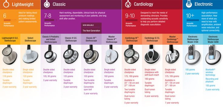 ☤ MD ☞☆☆☆ Littmann Stethoscope Comparison | allheart.com
