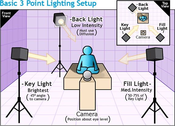 3 point lighting - Google Search