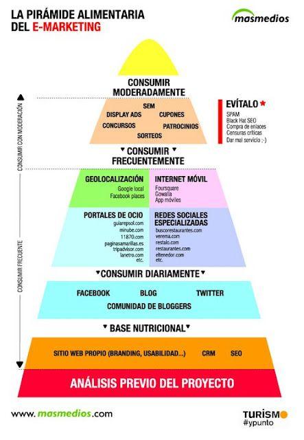 No sólo los alimentos tienen su cadena, gracias a masmedios, ahora el e-marketing también. #mktnutricional #piramidemarketing #marketingalimentos