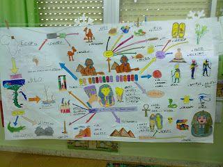 Mis cosillas de Educación Infantil : Mapa Conceptual: El Antiguo Egipto