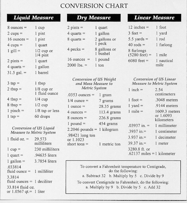 converting measurements chart Conversion Chart 174kB My - cooking conversion chart