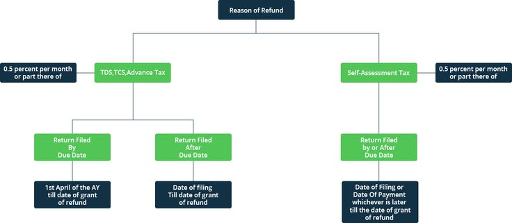 Pay Tax Refund develops when in a fiscal year, you've paid more cost (either by a strategy for TDS or Advance Tax or Self-Assessment Tax) than ought to ensuing to thinking about each one of the thoughts and prohibitions at the period of archiving of Income Tax Return.