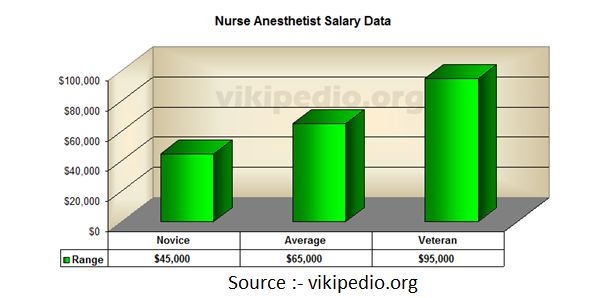 Nurse Anesthetist Salary       http://www.nursebuff.com/2013/07/how-to-become-a-certified-nurse-anesthetist/