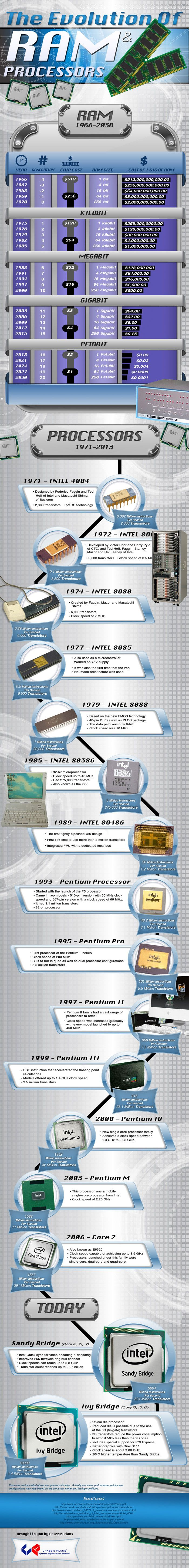 Ram and Processor History: See the stride of memory and processor efficiency happened since the early stages of computer technology. Just consider that in 1966 1GB RAM would cost you only $512 billion!