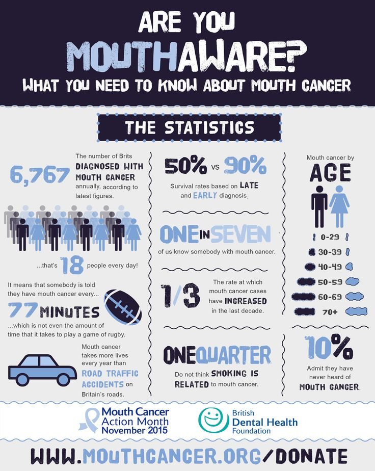 Are you mouthaware? What you need to know about mouth cancer - Infographic ‪#‎MouthCancerAction‬ ‪#‎Infographic‬