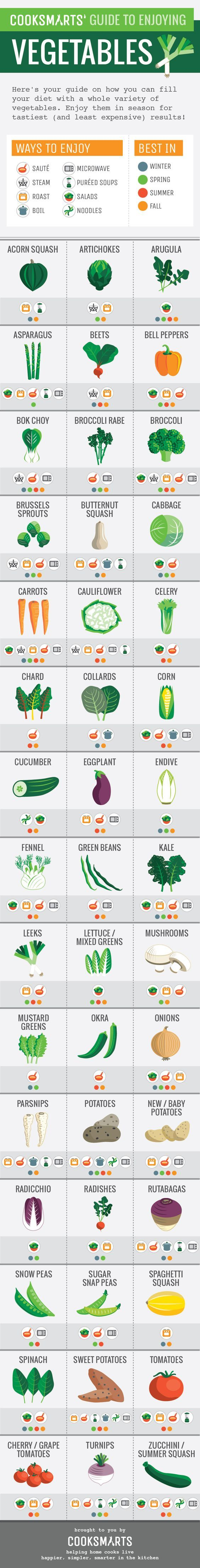 Guide to Enjoying Vegetables | Cooking Tips | Cooking Guides