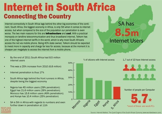 Internet in South Africa: Connecting the Country infographic