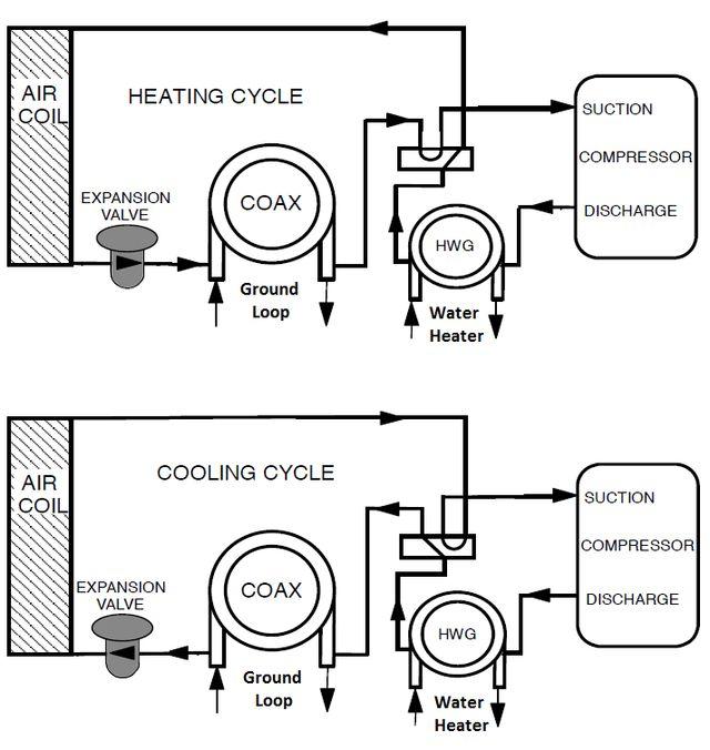 Geothermal Geothermal Geothermal Energy Geothermal Heat Pumps