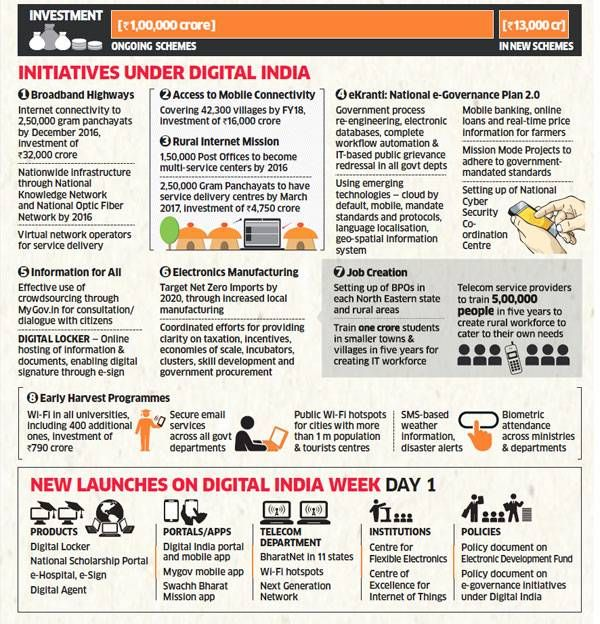 Here are the initiatives under Digital India