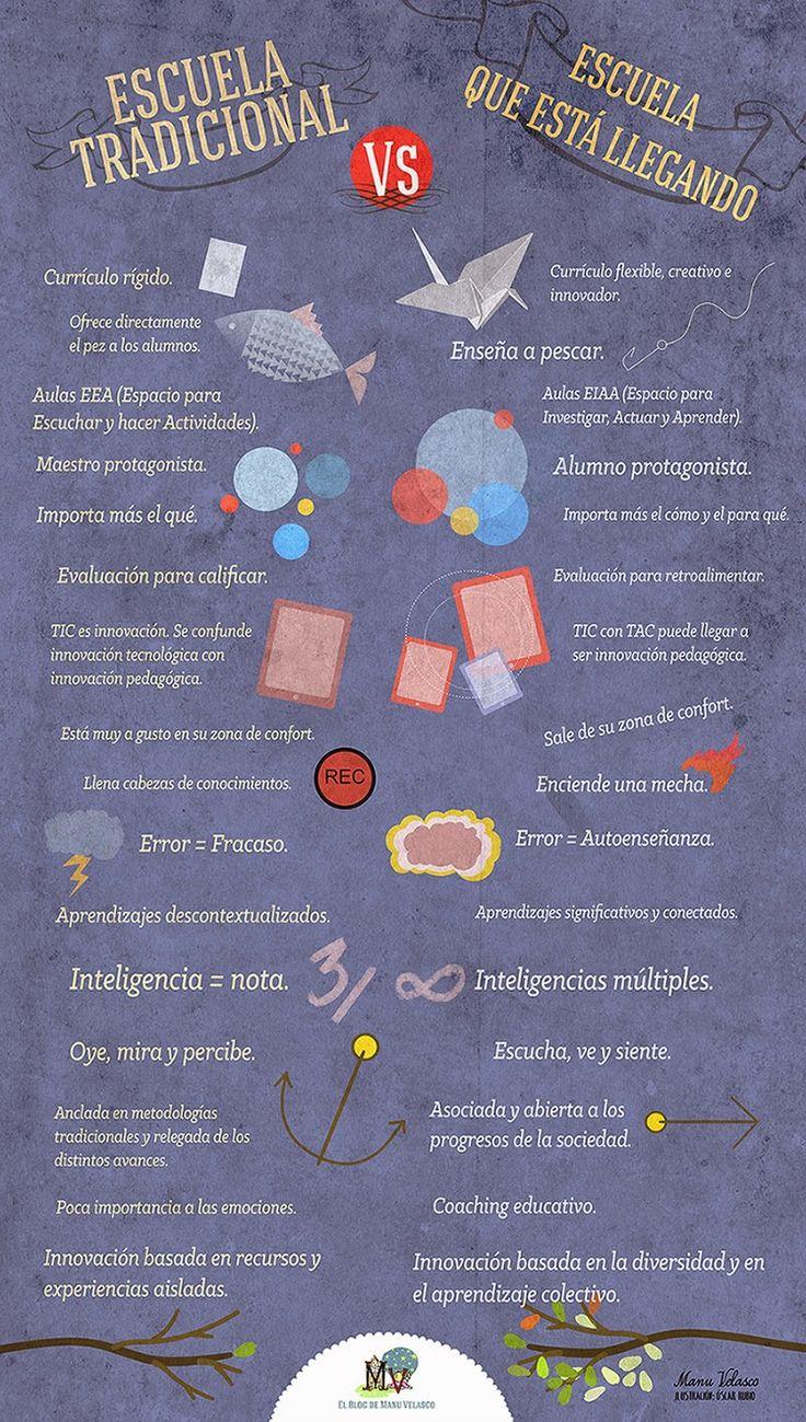La escuela que viene #infografia #educacion