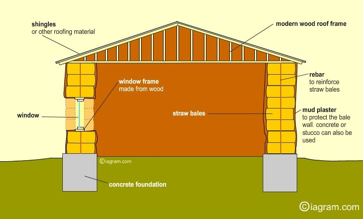 a research assignment on straw bale homes Paper describes the tested straw bale wall assemblies, the testing process, and problems encountered in calculating thermal performance of straw bale houses and presents findings that show that straw bale environmental research laboratory as part of a masters thesis by joseph c mccabe.