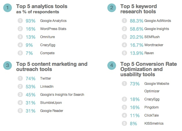 Top-5 tools SEO's use across 4 categories. SEOmoz surveyed 6491 SEO professionals on 53 different questions about their jobs and the industry.