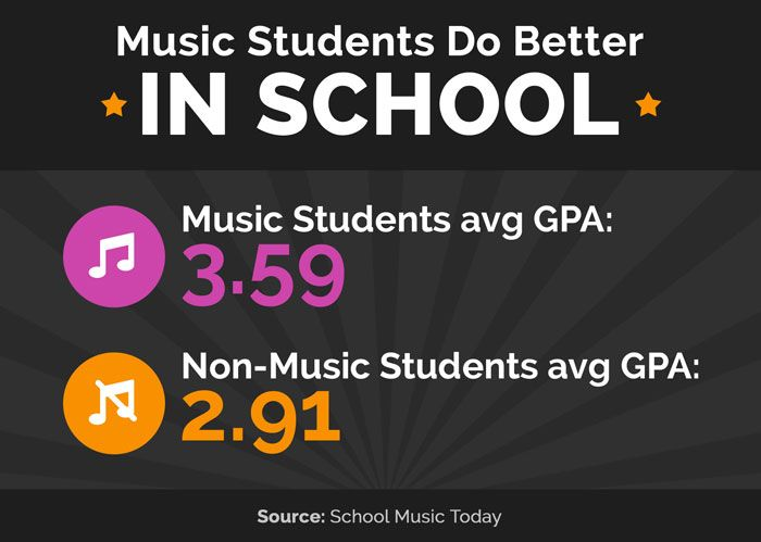 music in education The college of education and the school of music prepare students for a  rewarding career as an instrumental music educator in the elementary through  high.