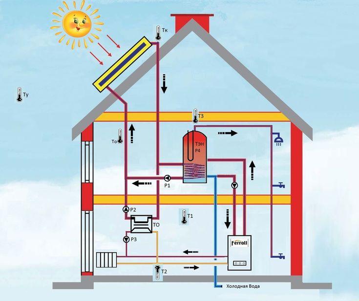 49 best Home decor images on Pinterest Solar energy, Solar heater