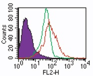 TLR 7 IMG-6070 Intracellular Flow cytometry staining in human PBMC.