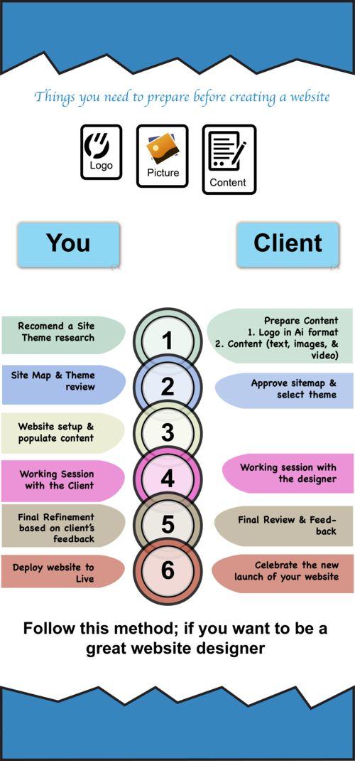 Created using Illustrator #WebDesignClientProcess