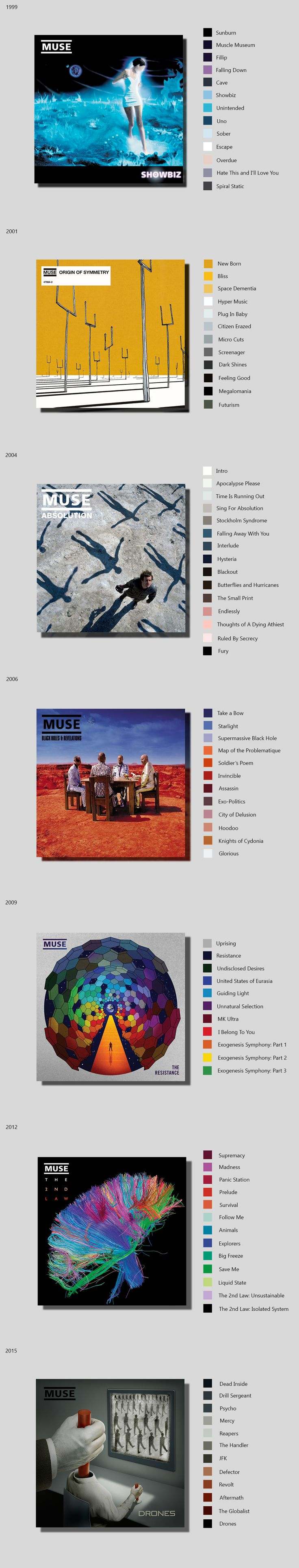 Muse Discography, 1999-2015