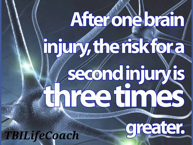 After one brain injury, the risk for a second injury is three times greater.