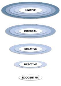 The leadership Circle: 5 levels of leadership /adult development