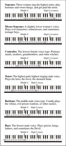 "Oh this is a funny way of distinguishing the voice ranges.... they Completely left out ""bird people"" for the baritone and the soprano parts... -.-"