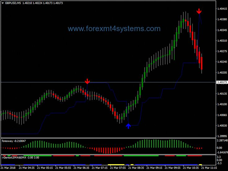Forex Scalping Easyforextrading Easy Forex Trading Trading