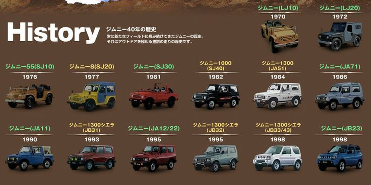 Different Types Of Jeeps >> History of the Samurai, various models | samurai | Pinterest | Models, Samurai and Historia
