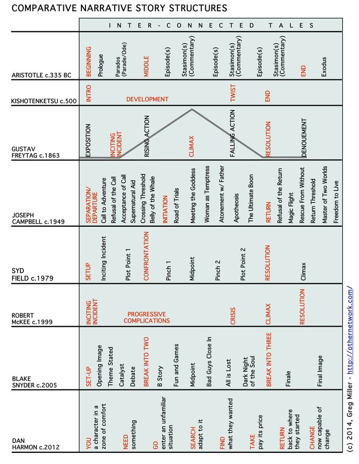140 best plot diagrams images on pinterest plot diagram story writerofscreen comparison of narrative story structures from aristotle to dan harmon ccuart Choice Image