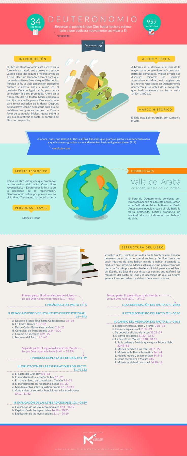 Infografía sobre el libro de Deuteronomio. #infobiblia Puedes descargar esta infografía aquí Síguenos en: Instagram | Facebook | Twitter