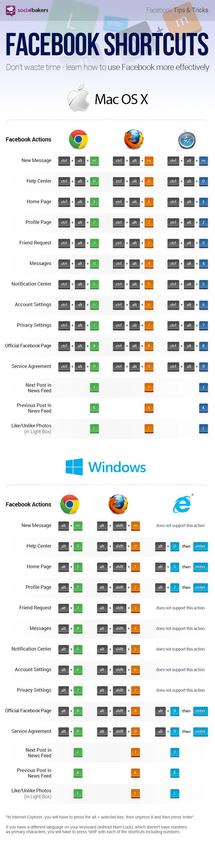 If you want to become a Facebook action shortcuts ninja then this cheat sheet is exactly what you need. Learn the shortcuts for your browser and rule!