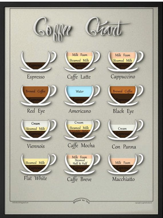 """Coffee chart Mid century inspired design,educational visual chart, Kitchen decor,Caffe latte...Cappuccino? digital poster 8.5""""x11"""""""