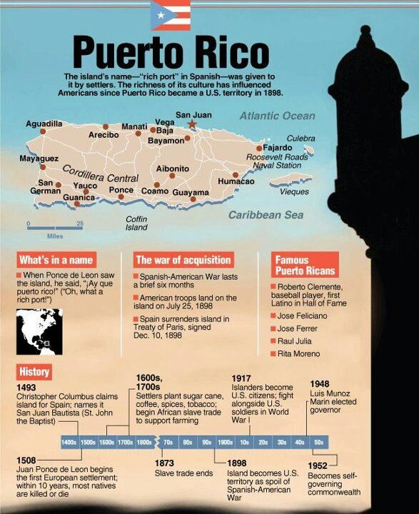 About Puerto Rico.  It's accurate, except for the name.  The original name was Borikén, the natives' name for the Island.  The Spaniards renamed it la Isla de San Juan Bautista, or the Island of St. John the Baptist.  Since all Spanish ships, leaving America full of gold, had to stop in the island for staples for their long voyage to Spain, the name was eventually changed to Puerto Rico or Rich Port, for all the gold that arrived in the Island.