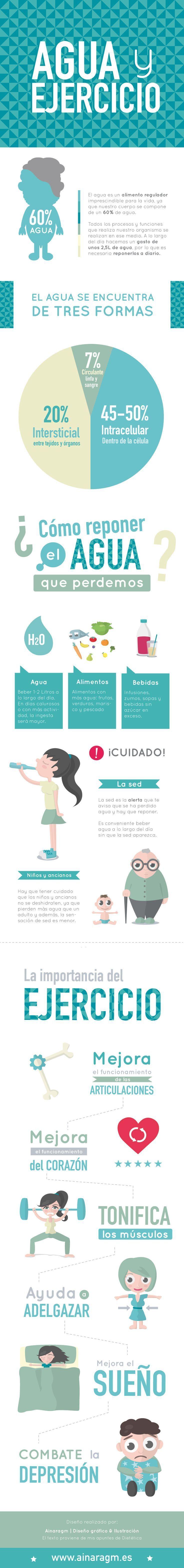 """Hola: Compartimos una infografía sobre """"Importancia del Agua y el Ejercicio en la Vida de los Seres Humanos"""". Un gran saludo.  Elaboración: Ainaragm.es  Enlaces de interés: Pirámide de ..."""