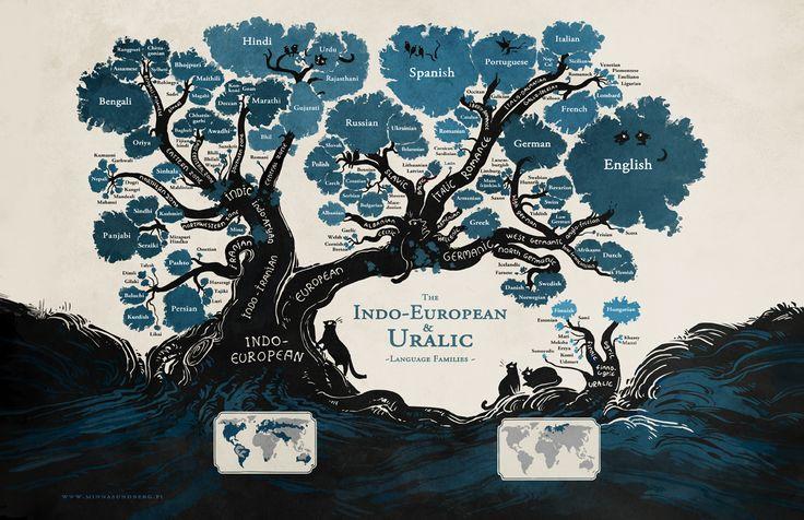 Indo-European and Uralic language families poster