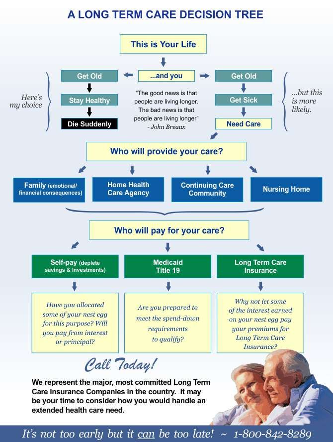 Traditional Long Term Care Insurance Plans Long Term Care