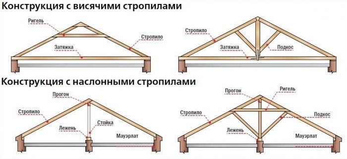 Simple And Creative Tricks Can Change Your Life Roofing Humor Mouths Patio Roofing Terraces Garage Roofing Roof Construction Roof Architecture Roof Repair Diy