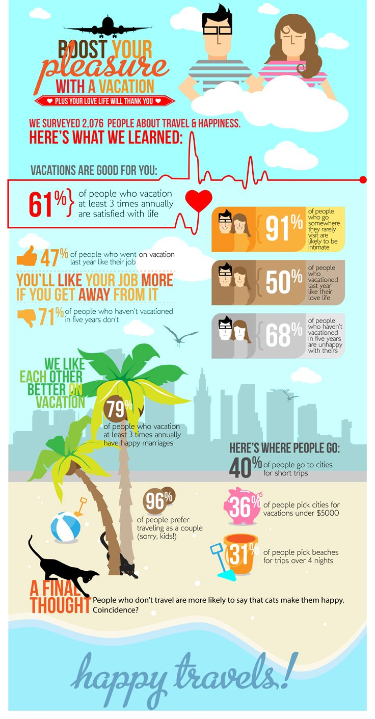 Did you know that regular #vacations affect your #job #satisfaction, #marriage happiness, and even #intimacy? #vacationbetter