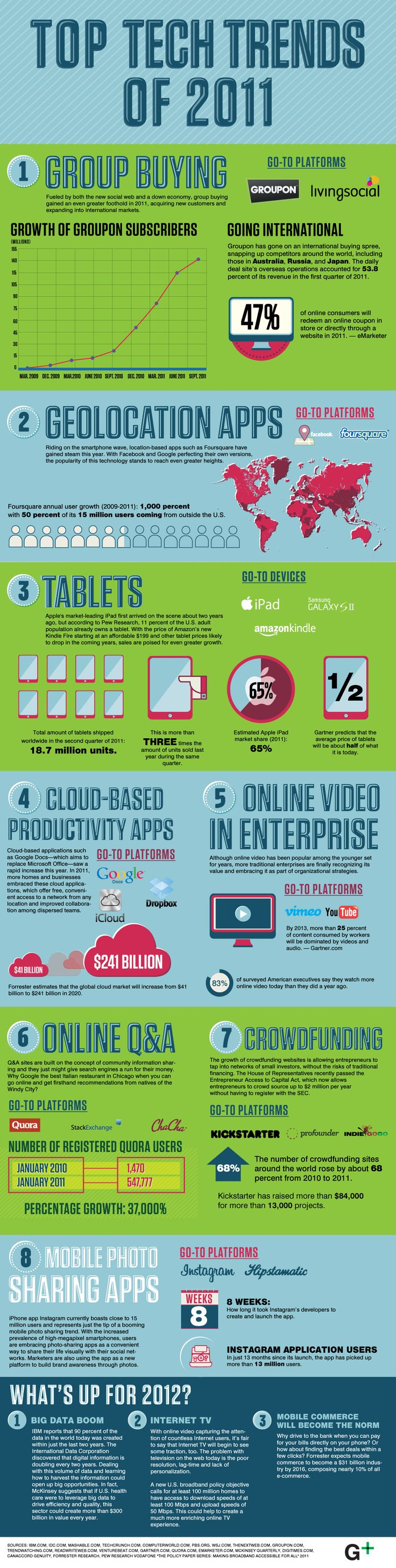 Tech Trends 2011 into 2012