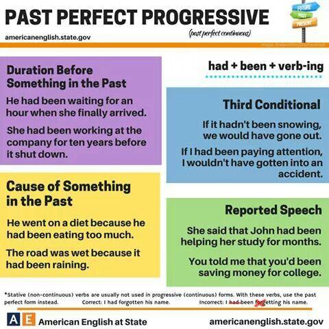 Past Perfect Progressive