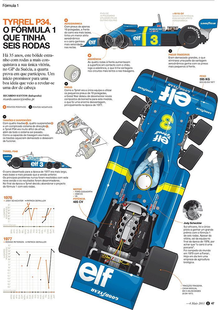 Tyrel P34, infographic by Ricardo Santos